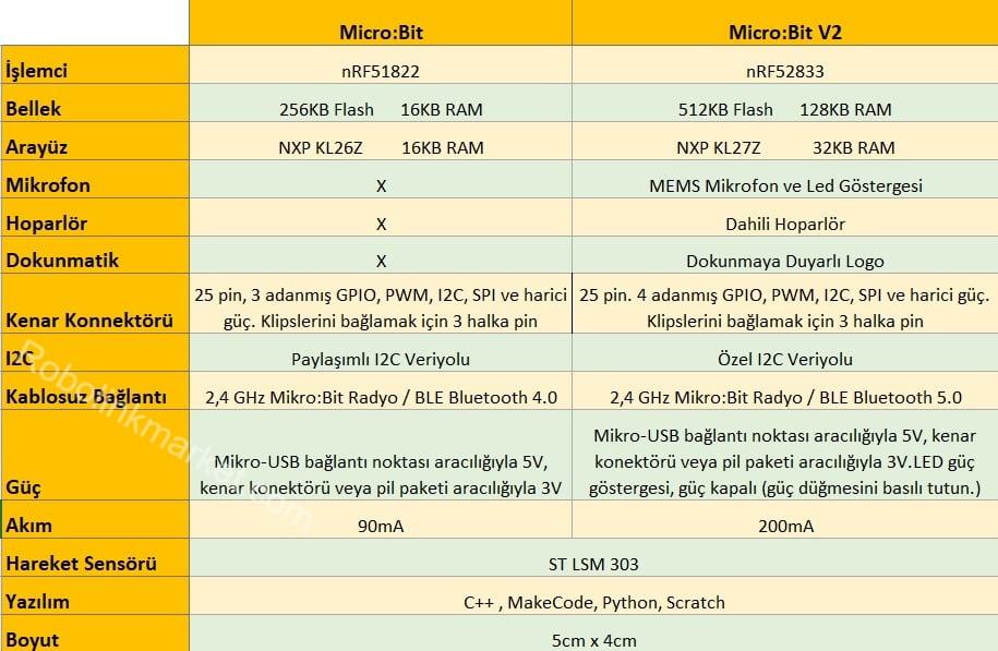 microbit-karsilastirma-tablo1.jpg (93 KB)